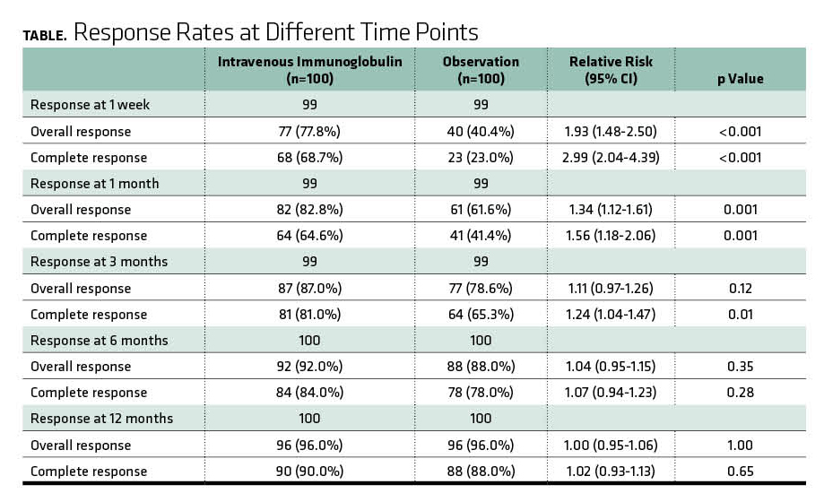 Response Rates at Different Time Points