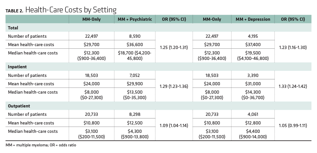 Health-Care Costs by Setting