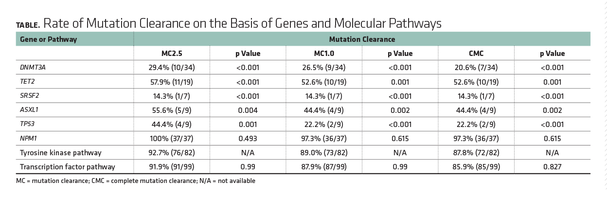 Rate of Mutation Clearance on the Basis of Genes and Molecular Pathways