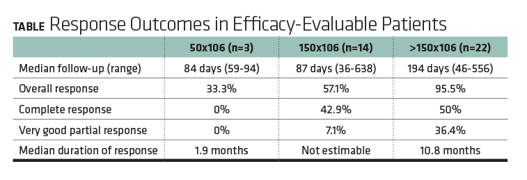 Response Outcomes in Efficacy-Evaluable Patients