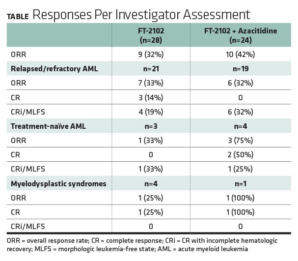 Responses Per Investigator Assessment