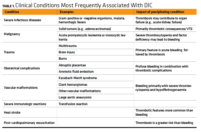 Clinical Conditions Most Frequently Associated With DIC