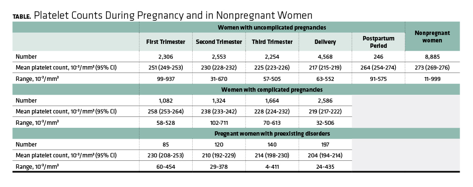 Platelet Counts During Pregnancy and in Nonpregnant Women